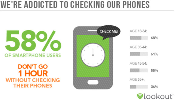 cell phone addition stats